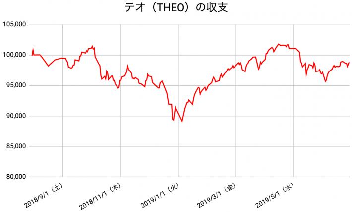 【運用48週目】THEO(テオ)の運用結果は前週比-49円(-0.05%)