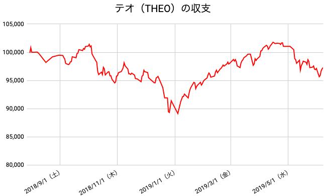 【運用45週目】THEO(テオ)の運用結果は前週比+146(+0.15%)
