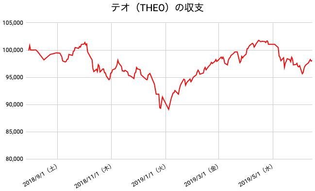 【運用46週目】THEO(テオ)の運用結果は前週比+826円(+0.85%)