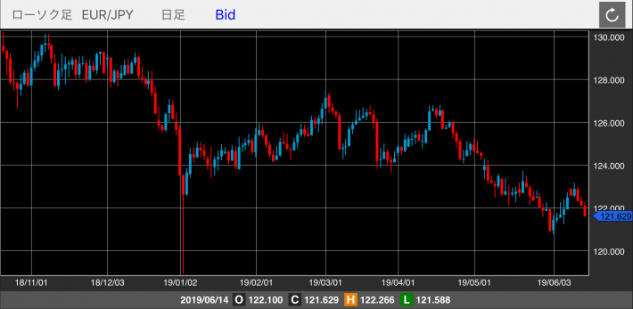 ユーロ/円(EUR/JPY)のチャート