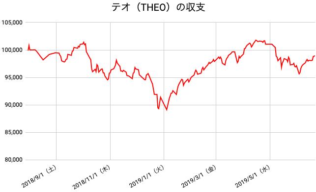 【運用47週目】THEO(テオ)の運用結果は前週比+826円(+0.84%)