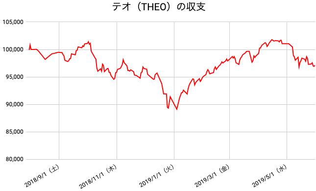 【運用44週目】THEO(テオ)の運用結果は前週比-143円(-0.15%)