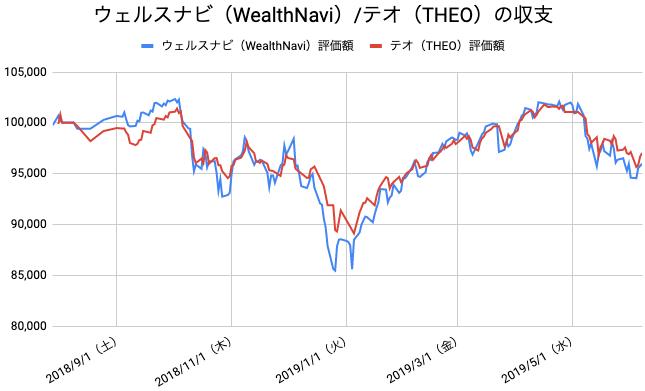 【運用45週目】WealthNavi(ウェルスナビ)とTHEO(テオ)の比較