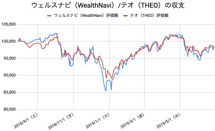 【運用48週目】WealthNavi(ウェルスナビ)とTHEO(テオ)の比較