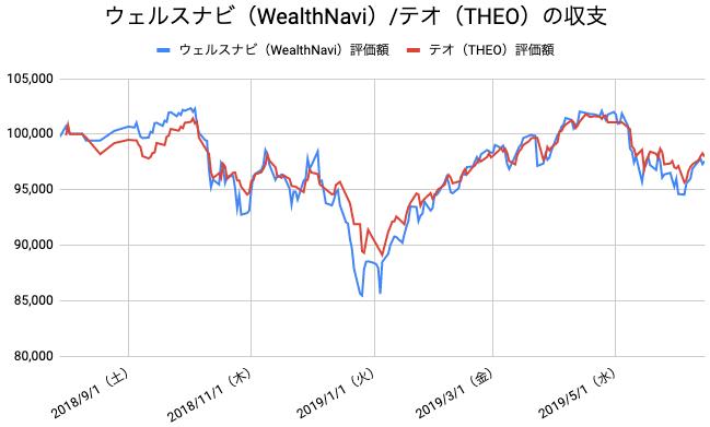 【運用46週目】WealthNavi(ウェルスナビ)とTHEO(テオ)の比較