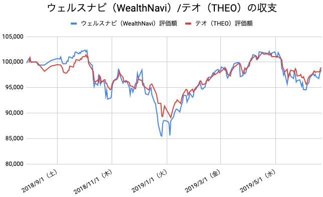 【運用47週目】WealthNavi(ウェルスナビ)とTHEO(テオ)の比較