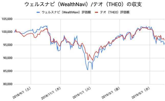 【運用44週目】WealthNavi(ウェルスナビ)とTHEO(テオ)の比較
