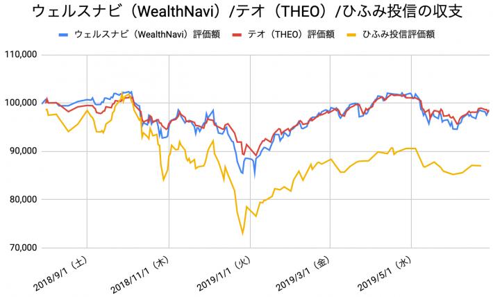 【運用48週目】WealthNavi(ウェルスナビ)とTHEO(テオ)とひふみ投信の比較