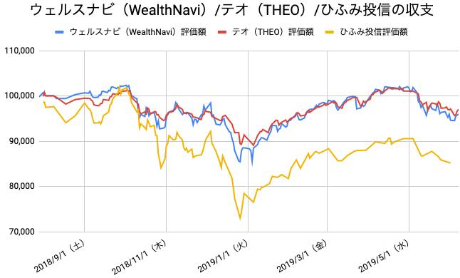 【運用45週目】WealthNavi(ウェルスナビ)とTHEO(テオ)とひふみ投信の比較