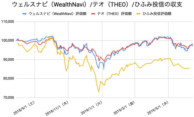 【運用46週目】WealthNavi(ウェルスナビ)とTHEO(テオ)とひふみ投信の比較