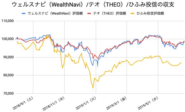 【運用47週目】WealthNavi(ウェルスナビ)とTHEO(テオ)とひふみ投信の比較