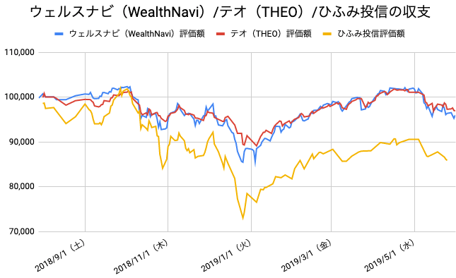 【運用44週目】WealthNavi(ウェルスナビ)とTHEO(テオ)とひふみ投信の比較