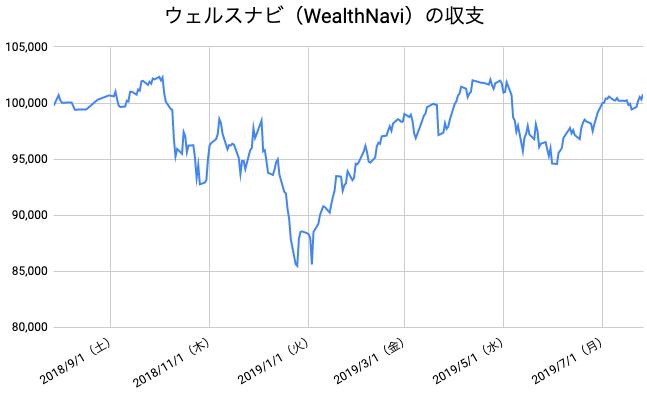 【運用52週目】WealthNavi(ウェルスナビ)の運用結果は前週比+1,374円(+1.38%)