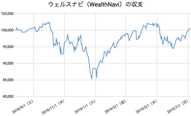 【運用49週目】WealthNavi(ウェルスナビ)の運用結果は前週比+1,461円(+1.47%)