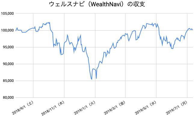 【運用50週目】WealthNavi(ウェルスナビ)の運用結果は前週比-370円(-0.37%)