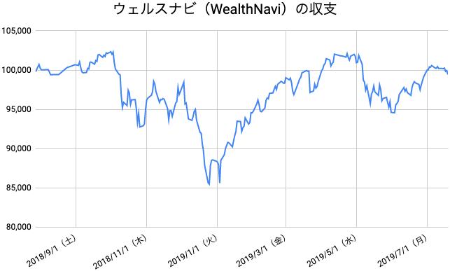 【運用51週目】WealthNavi(ウェルスナビ)の運用結果は前週比-779円(-0.78%)