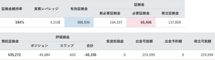 【運用28週目】トラリピの実質利益は前週比-6,724円、通算-11,064円