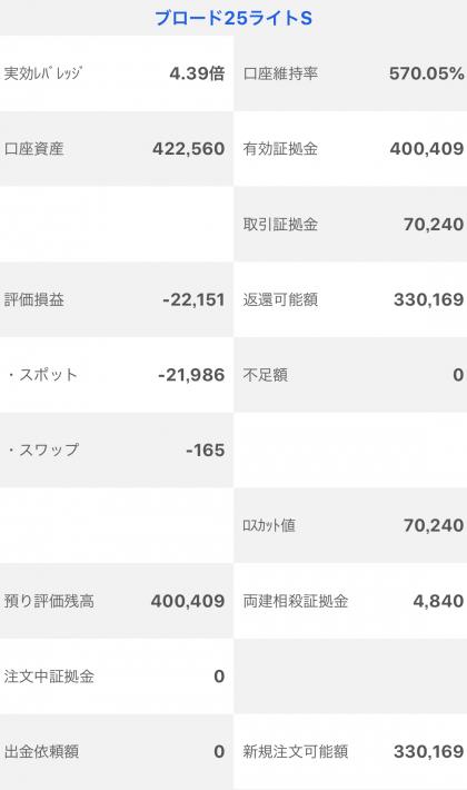 【運用7週目】トラッキングトレードの実質利益は前週比-7,497円、通算+409円