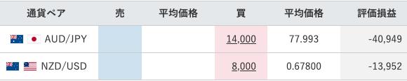 【運用31週目】トラリピの実質利益は前週比-19,963円、通算-17,793円