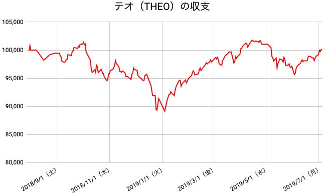 【運用49週目】THEO(テオ)の運用結果は前週比+1,210円(+1.22%)