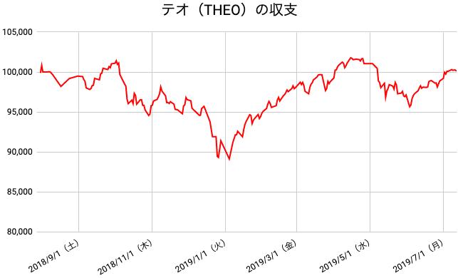 【運用50週目】THEO(テオ)の運用結果は前週比+20円(+0.02%)