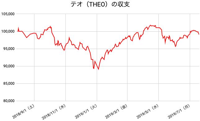 【運用51週目】THEO(テオ)の運用結果は前週比-1,051円(-1.05%)