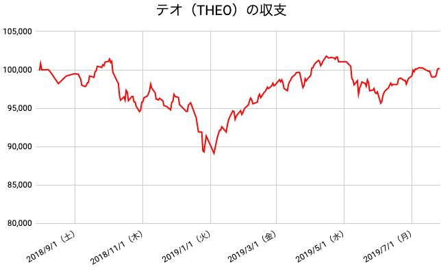 【運用52週目】THEO(テオ)の運用結果は前週比+1,066円(+1.08%)