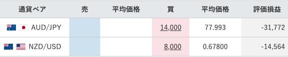 【運用27週目】トラリピの実質利益は前週比+35,337円、通算-4,340円