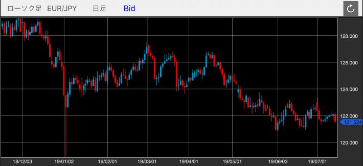 ユーロ/円(EUR/JPY)の日足チャート