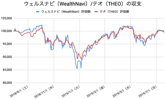 【運用51週目】WealthNavi(ウェルスナビ)とTHEO(テオ)の比較
