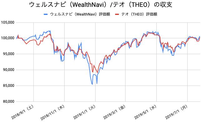 【運用52週目】WealthNavi(ウェルスナビ)とTHEO(テオ)の比較