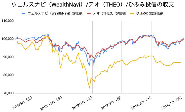 【運用49週目】WealthNavi(ウェルスナビ)とTHEO(テオ)とひふみ投信の比較