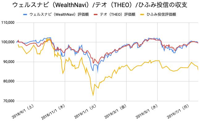 【運用51週目】WealthNavi(ウェルスナビ)とTHEO(テオ)とひふみ投信の比較