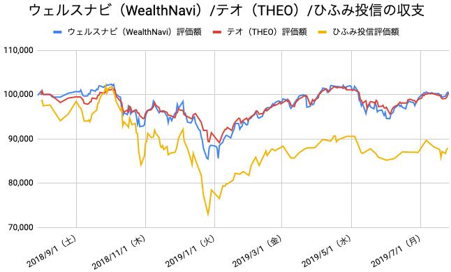 【運用52週目】WealthNavi(ウェルスナビ)とTHEO(テオ)とひふみ投信の比較