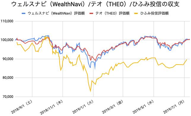 【運用50週目】WealthNavi(ウェルスナビ)とTHEO(テオ)とひふみ投信の比較