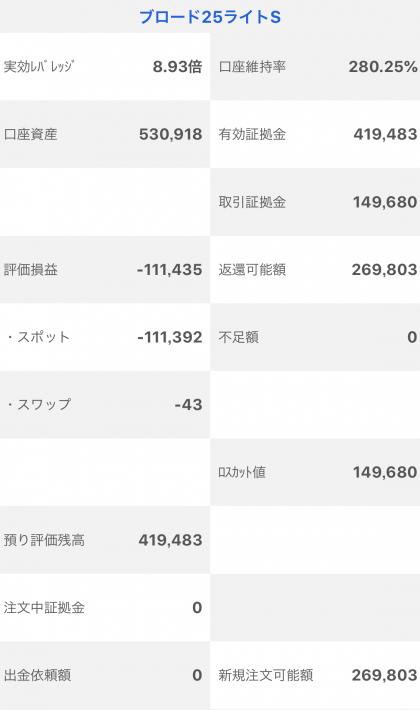 【運用9週目】トラッキングトレードの実質利益は前週比-75,058円、通算-80,517円