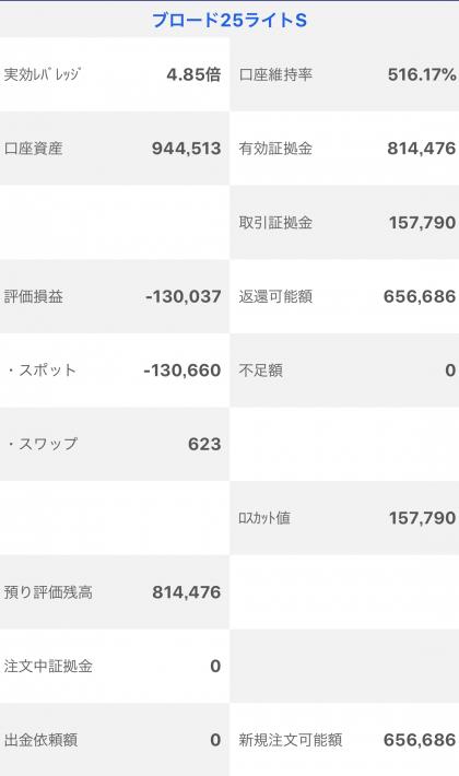 【運用11週目】トラッキングトレードの実質利益は前週比+15,380円、通算-85,524円