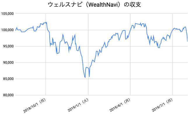 【運用53週目】WealthNavi(ウェルスナビ)の運用結果は前週比-4,387円(-4.35%)