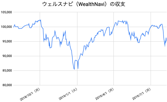【運用54週目】WealthNavi(ウェルスナビ)の運用結果は前週比-1,428円(-1.48%)