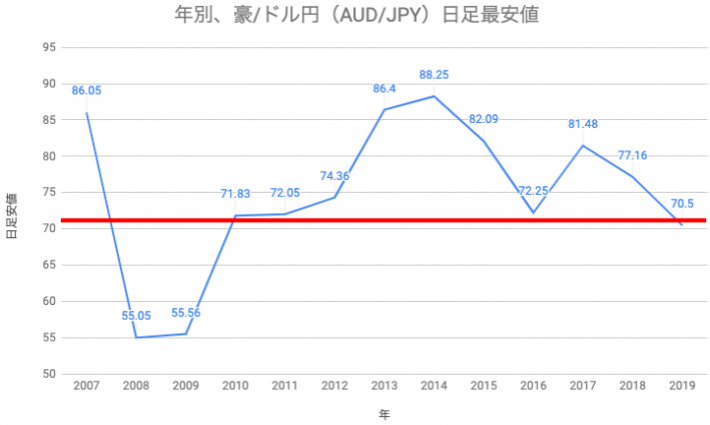 年別、豪/ドル円(AUD/JPY)日足最安値