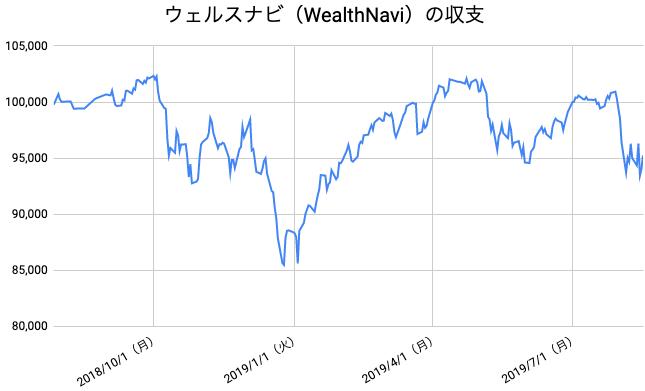 【運用55週目】WealthNavi(ウェルスナビ)の運用結果は前週比+241円(+0.25%)
