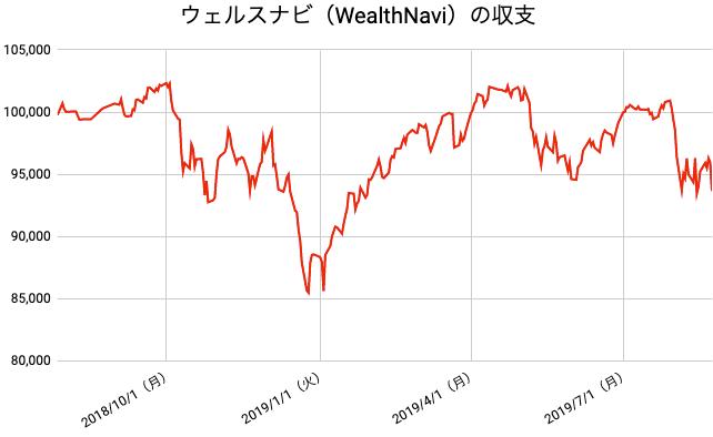 【運用56週目】WealthNavi(ウェルスナビ)の運用結果は前週比-1,583円(-1.66%)
