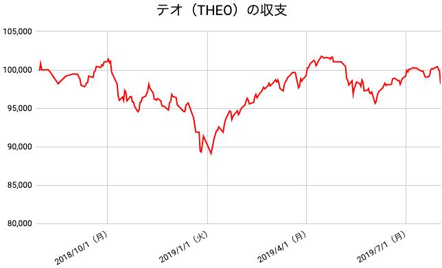 【運用53週目】THEO(テオ)の運用結果は前週比-1,933円(-1.93%)