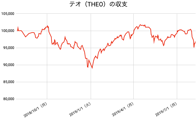 【運用54週目】THEO(テオ)の運用結果は前週比-1,313円(-1.34%)