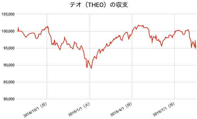 【運用55週目】THEO(テオ)の運用結果は前週比-1,102円(-1.14%)
