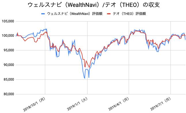 【運用53週目】WealthNavi(ウェルスナビ)とTHEO(テオ)の比較