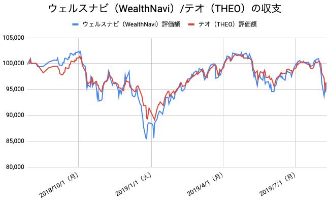 【運用54週目】WealthNavi(ウェルスナビ)とTHEO(テオ)の比較