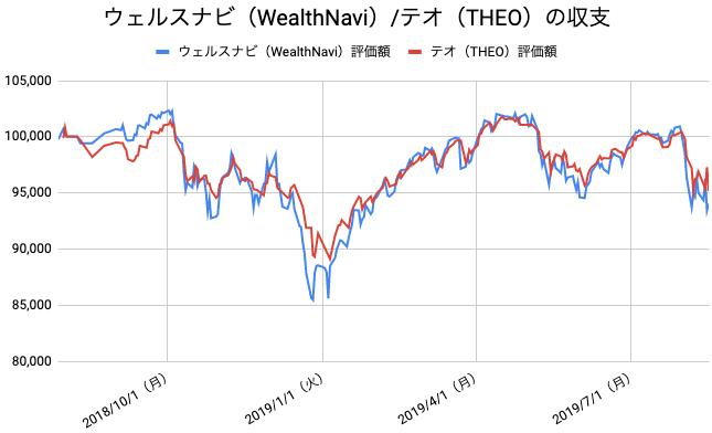 【運用55週目】WealthNavi(ウェルスナビ)とTHEO(テオ)の比較