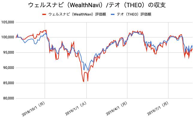 【運用56週目】WealthNavi(ウェルスナビ)とTHEO(テオ)の比較