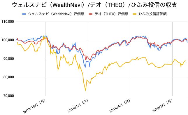 【運用53週目】WealthNavi(ウェルスナビ)とTHEO(テオ)とひふみ投信の比較